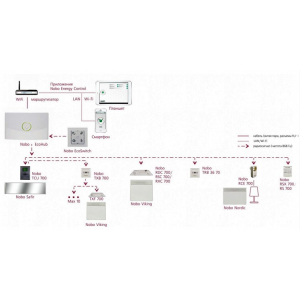 Удаленная система управления Nobo Energy Control
